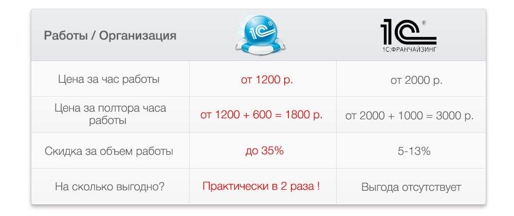 1с программист, онлайн работа веб сервис структура 1с